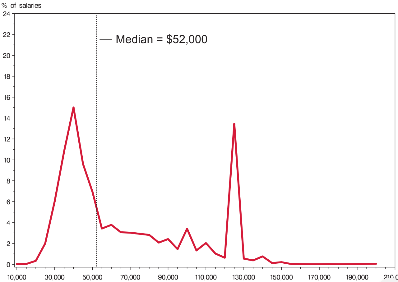First-year lawyer salaries in 2000. $50k median; bimodal with peaks at $40k and $125k