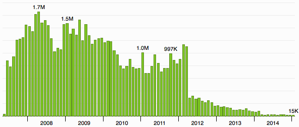 Distribution of traffic on Coding Horror. 1.7M hits in a month at its peak.