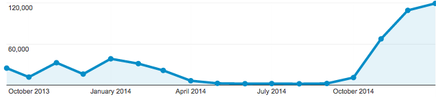 Distribution of traffic on this blog. About 500k hits total.