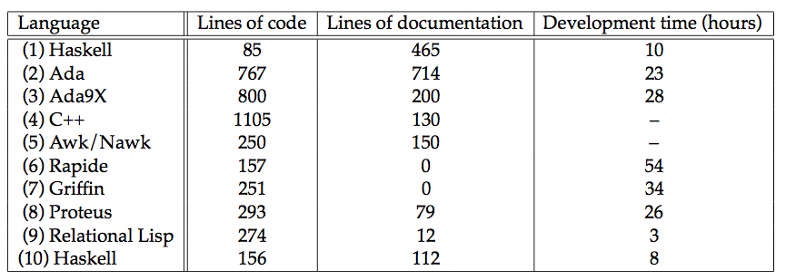 Table of LOC, dev time, and lines of code