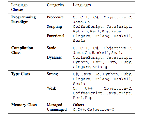 Table of classifications