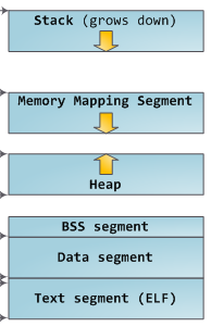 Diagram of linux memory layout, courtesy of Gustavo Duarte.