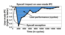Long tail of overhead from a syscall. 14,000 cycles.