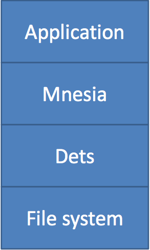 Stack: Application on top of Mnesia on top of Dets on top of File system