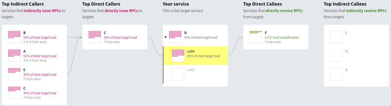 SDE centered on service D, with call4 of D highlighted by clicking on call 4; shows only upstream and downstream load that are relevant to call4