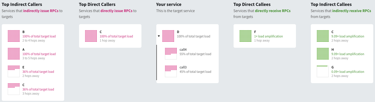 SDE centered on service D, with different calls to D expanded by having clicked on D