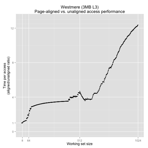 Graph of Westmere Performance