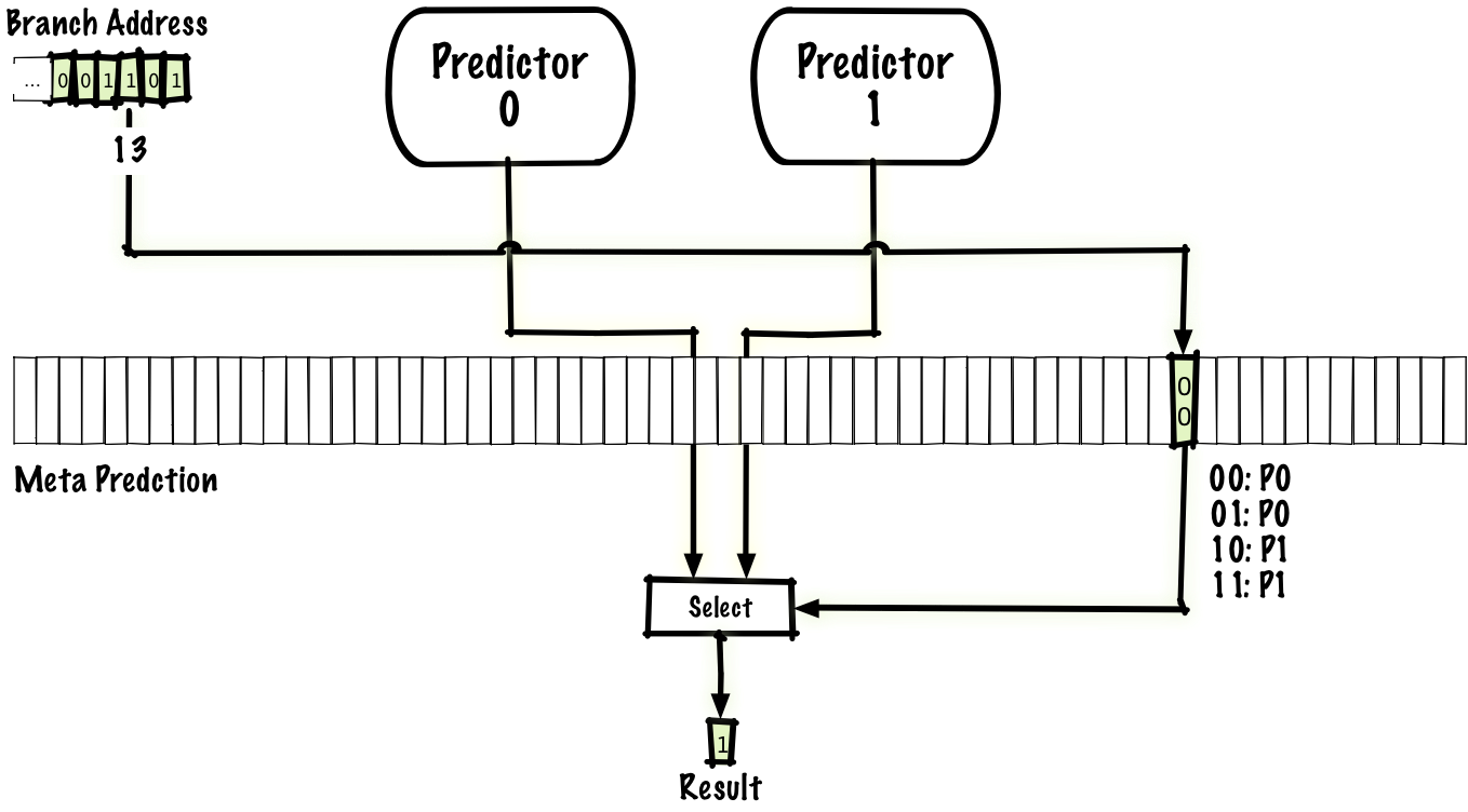 Branch Prediction Pentium 4 Block Diagram Explanation Predict Which Of Two Predictors Is Correct Instead Predicting If The Taken