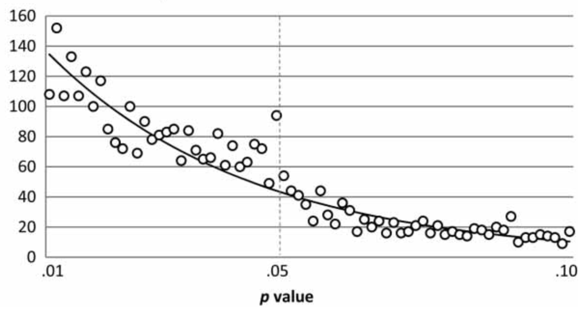 Histogram of published p-values; spike at p=0.05