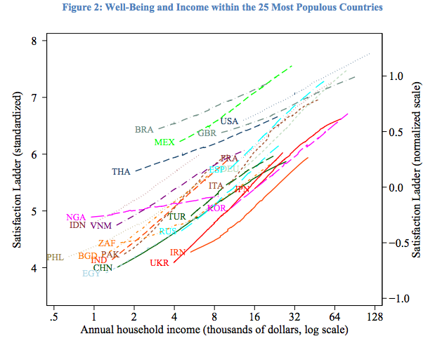 People with more income are happier