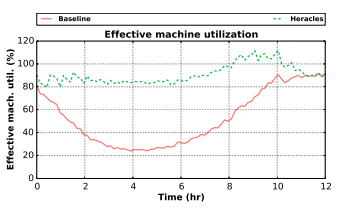 90% overall machine utilization
