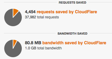 Cloudflare saves 80MB out of 1GB