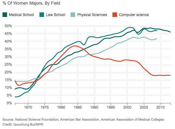 Graph of enrollment by gender in med school, law school, the sciences, and CS. Graph courtesy of NPR.